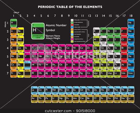 Periodic table stock vector clipart, Updated periodic table with livermorium and flerovium for education by Michael Travers
