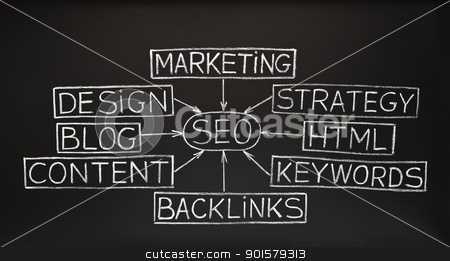SEO flow chart on blackboard stock photo, SEO flow chart made with white chalk on a blackboard  by Ivelin Radkov