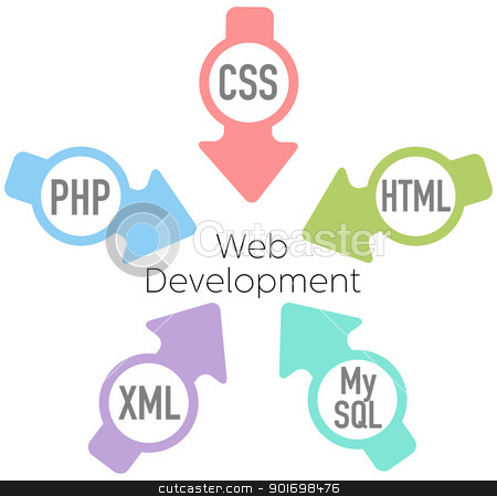 Website Development PHP HTML Arrows stock vector clipart, Website Development PHP HTML XML CSS MySQL Arrows by Michael Brown