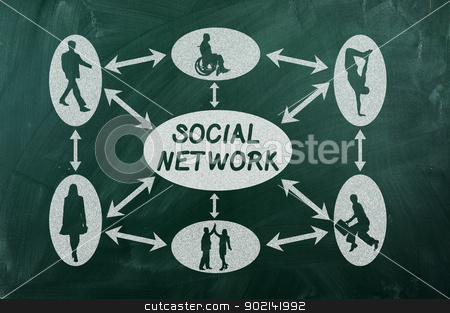 social network stock photo, social network concept on  green chalkboard by Ivaylo Sarayski