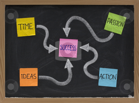 Time, ideas, action, passion - success ingredients stock photo, Time, ideas, action, passion - success ingredients concept presented with colorful noted and white chalk on blackboard by Marek Uliasz