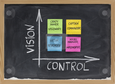 Vision, control and self management concept stock photo, Self-management matrix as function of vision and control with victim (responder), crazy maker (visionary), micromanager (implementer), captain (commander); presented on blackboard with sticky notes and white chalk by Marek Uliasz