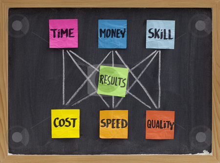 Time, money, skill and results concept stock photo, Management concept of balance between invested time, money, skill and cost, speed, quality of results, white chalk drawing, colorful sticky notes on blackboard by Marek Uliasz