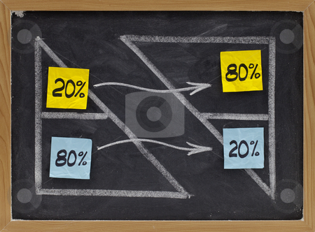 Pareto eighty twenty principle stock photo, Pareto principle or eighty-twenty rule represented on a blackboard - white chalk drawing and sticky notes by Marek Uliasz