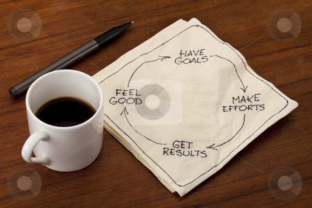 Happiness, success, fulfillment or satisfaction cycle stock photo, success concept - have goals, make efforts, get results, feel good - napkin doodle placed on wooden table with espresso coffee cup by Marek Uliasz