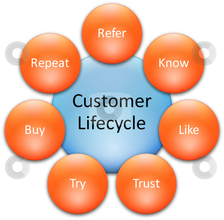 customer lifecycle business diagram stock photocustomer lifecycle business diagram