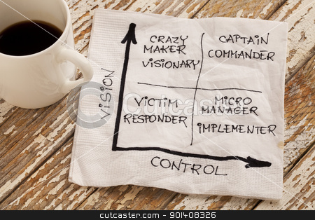 vision and control concept stock photo, vision and control concept - self-management matrix  with victim (responder), crazy maker (visionary), micromanager (implementer), captain (commander) - napkin sketch and espresso coffee cup on a grunge wooden table by Marek Uliasz