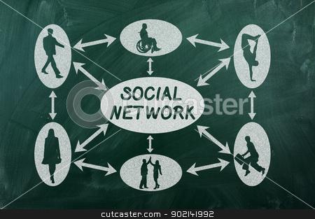 social network stock photo, social network concept on  green chalkboard by Ivaylo Sarayski