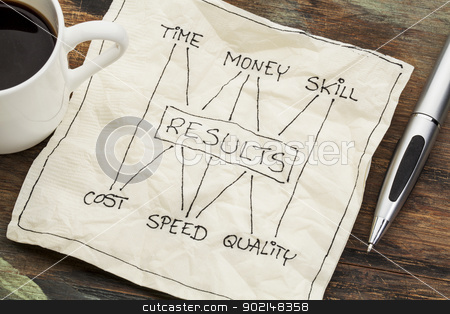 time, money, skill and results concept stock photo, management concept of balance between invested time, money, skill and cost, speed, napkin doodle with a cup of coffee by Marek Uliasz
