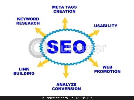 Seo plan stock vector clipart,  Illustration of Search Engine Optimization SEO plan, isolated on white by PhotoEstelar