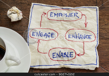 empower, enhance, enable and engage stock photo, empower, enhance, enable and engage - business concept - napkin doodle with a cup of coffee by Marek Uliasz