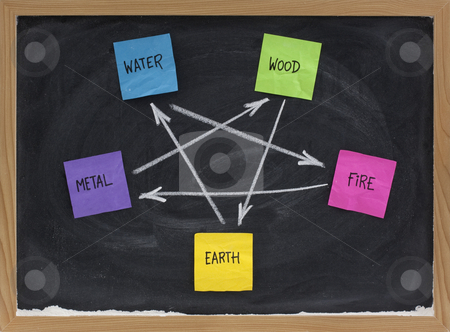 Feng Shui destructive  cycle stock photo, Feng Shui destructive cycle with five elements (water, wood, fire, earth, metal) presented on blackboard with colorful sticky notes and white chalk by Marek Uliasz