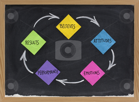 Believes, attitude, emotions, performance, results cycle stock photo, Believes, attitude, emotions, performance, results feedback cycle - concept presented with colorful sticky note and white chalk on blackboard by Marek Uliasz