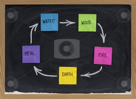 Feng Shui productive, creative or birth cycle stock photo, Feng Shui productive, creative or birth cycle with five elements (water, wood, fire, earth, metal) presented on blackboard with colorful sticky notes and white chalk by Marek Uliasz