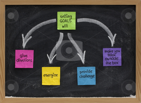 Benefits of setting goals on blackboard stock photo, Benefits of setting goals presented on blackboard with color sticky notes and white chalk (give direction, energize, provide challenge, make your hink outside the box) by Marek Uliasz