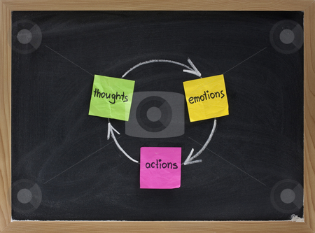 Thoughts, emotions, actions stock photo, Thoughts, emotions, actions cycle presented on blackboard with sticky notes and white chalk by Marek Uliasz