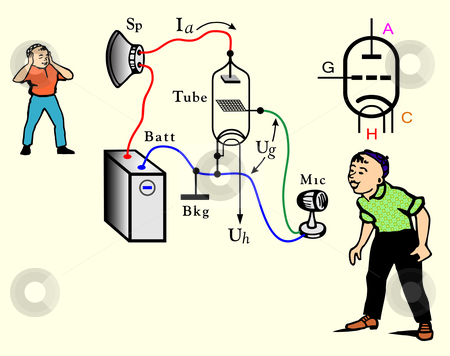 Illustration of amplifier stock vector clipart, Comic picture of the scheme radio tube it functionality explaining by citcarsten