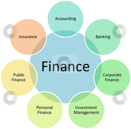 Business Finance,small business financing,business and finance,business finance degree,what is business finance,what does business finance do,what is business and finance,business finance definition,business finance explained