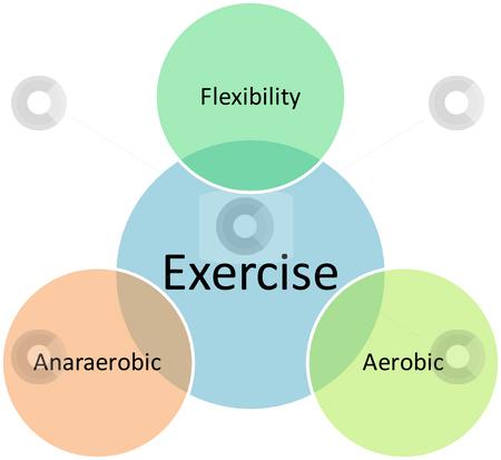Exercise types business diagram stock photo similar images education management business diagram ccuart Images