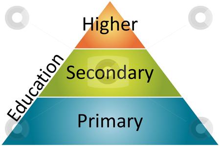 Education management business diagram stock photo, Education management business strategy concept diagram illustration by Kheng Guan Toh