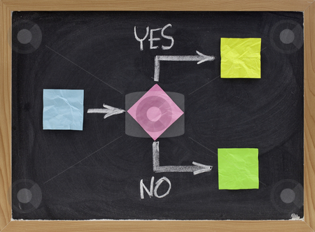 Yes or no - decision making concept stock photo, Decision making process, blank flowchart, sticky notes and white chalk drawing on blackboard by Marek Uliasz