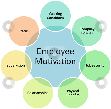 Employee motivation business diagram stock photo, Employee motivation business diagram management strategy concept chart illustration by Kheng Guan Toh