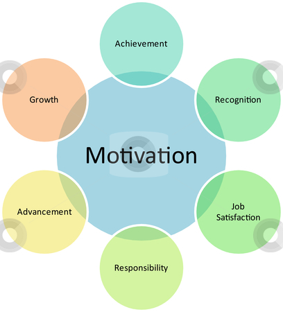 Motivation Business Diagram Stock Photo